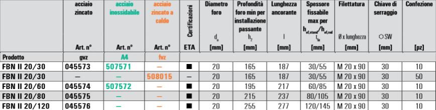 Scheda tecnica tassello in acciaio FBN II