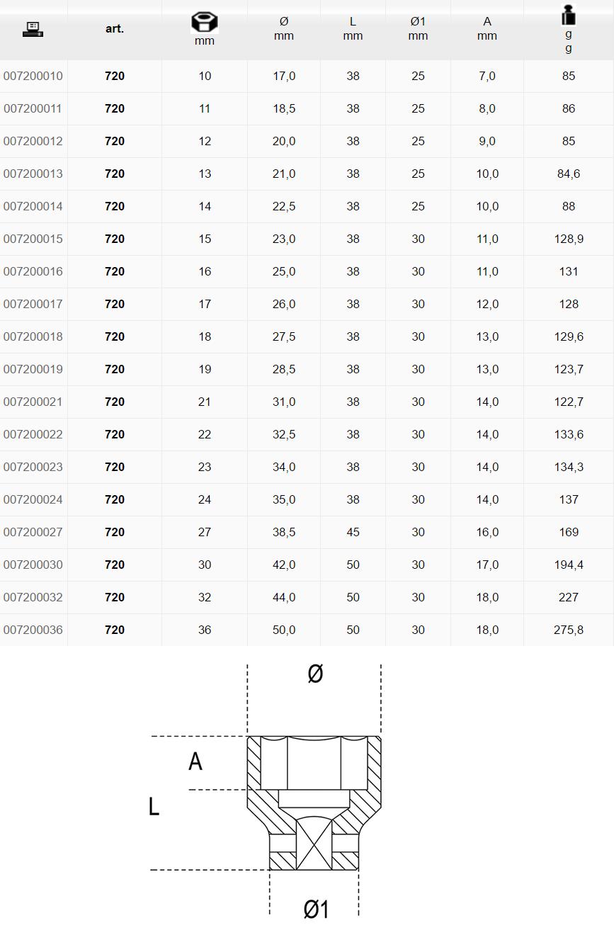 Misure disponibili Chiavi a bussola Beta 720