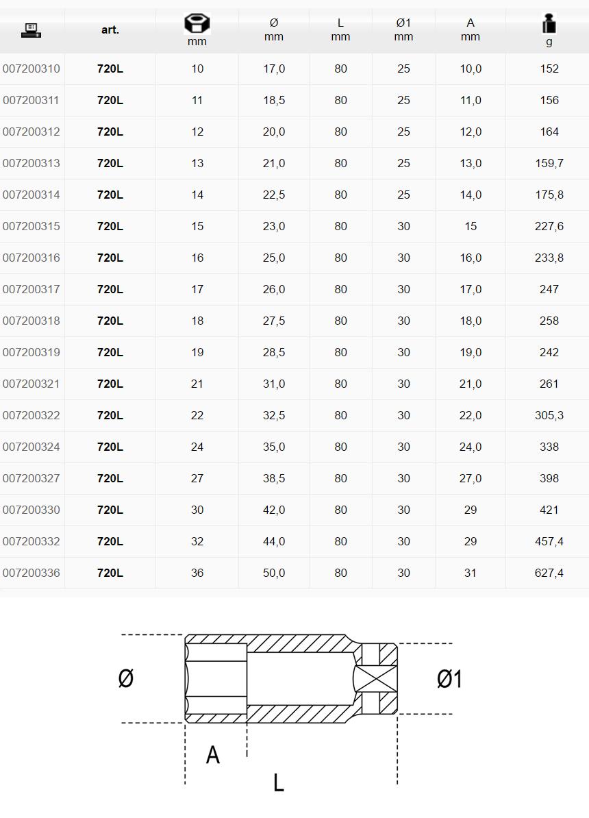 Misure disponibili Chiavi a bussola Beta 720L