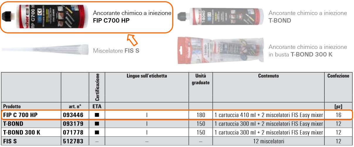 Sistema chimico a iniezione FIP C 700 HP/T-BOND