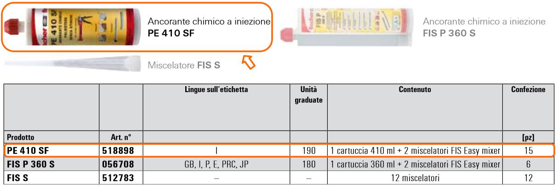 Scheda tecnica sistema chimico ancorante ad iniezione