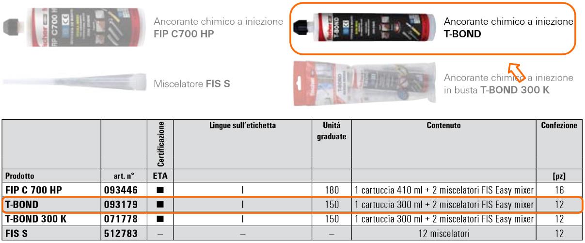 Sistema chimico a iniezione FIP C 700 HP / T-BOND