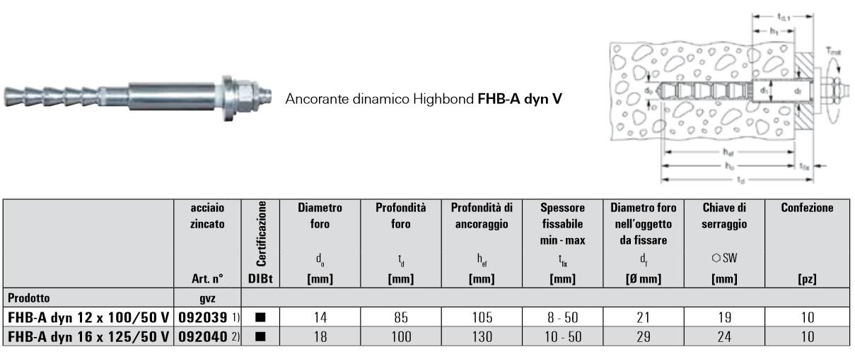 Scheda tecnica sistema ancorante dinamico Highbond FHB-A dyn-V
