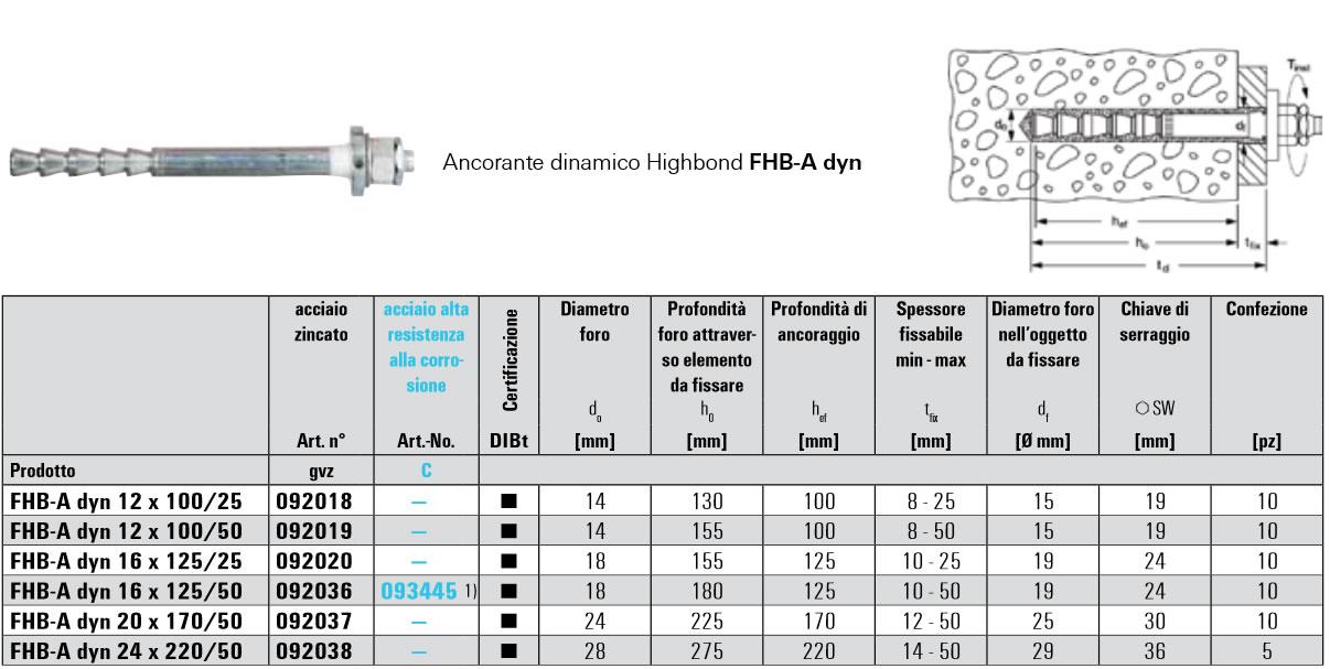 Scheda tecnica sistema ancorante dinamico Highbond FHB-A dyn