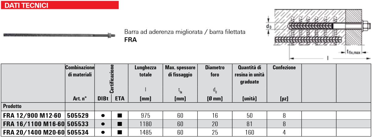 Scheda barra filettata ad aderenza migliorata FRA Fischer