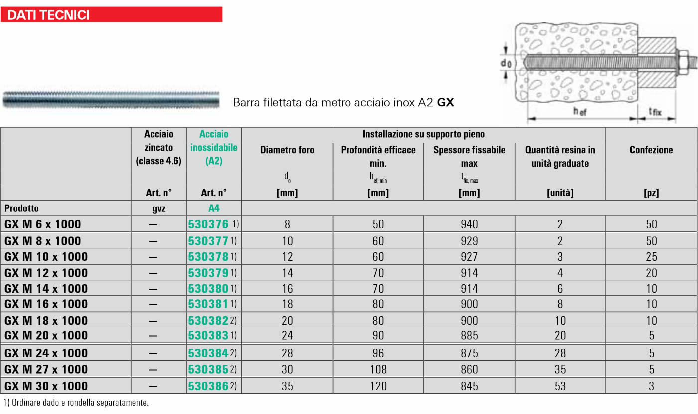 Scheda tecnica Barra Filettata FIS A CUT Fischer
