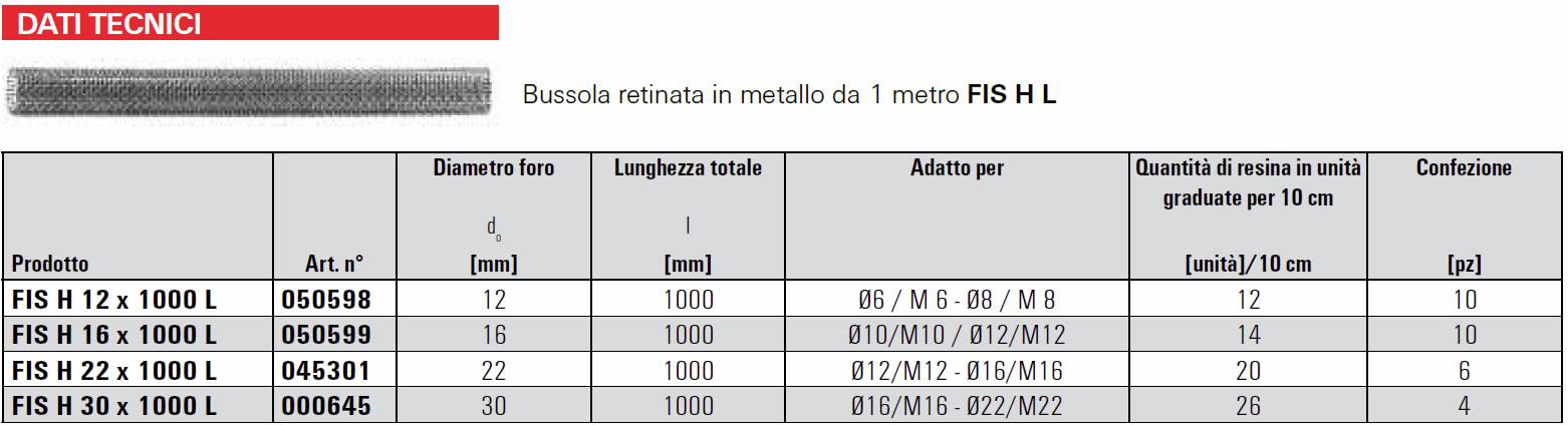 Scheda tecnica bussola retinata FIS HL Fischer