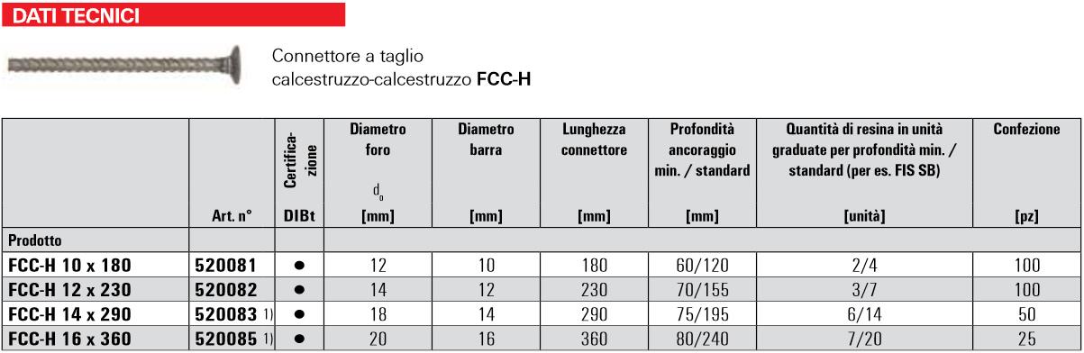 Scheda tecnica connettore a taglio FCC