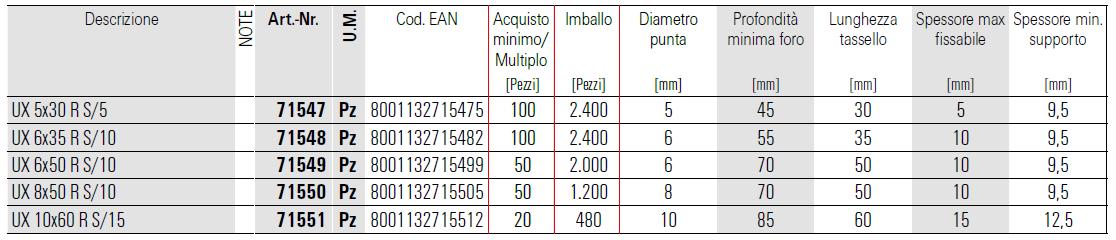 scheda tecnica tasselli ux-s fischer