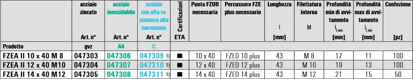 Scheda tecnica fischer FZEA